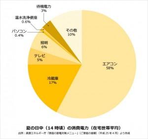 グラフ-1